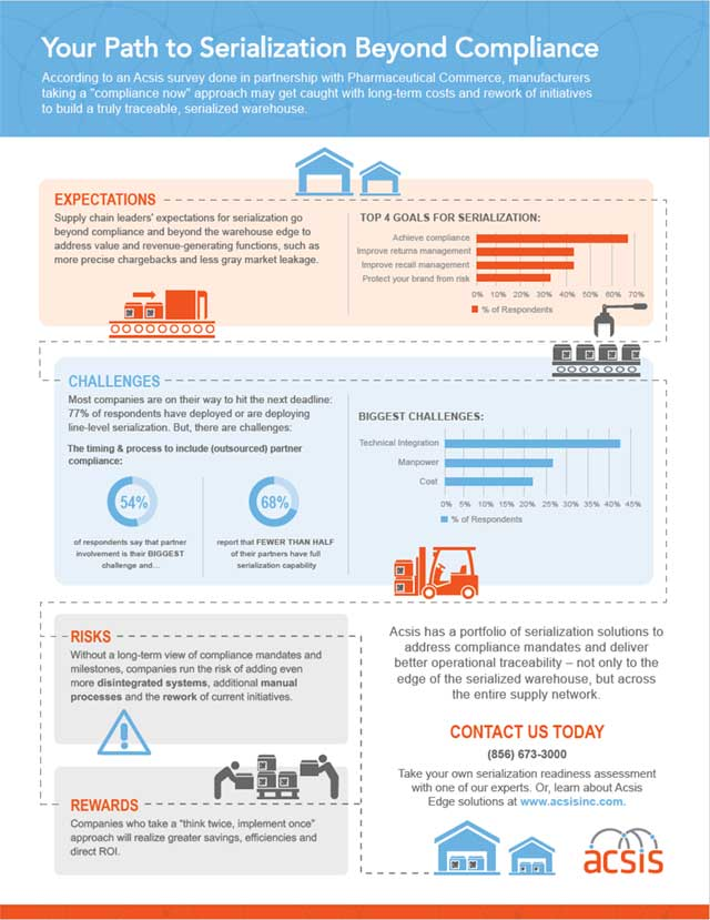 serialization infographic